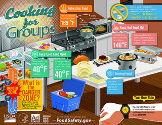 Cooking for Groups Infographic